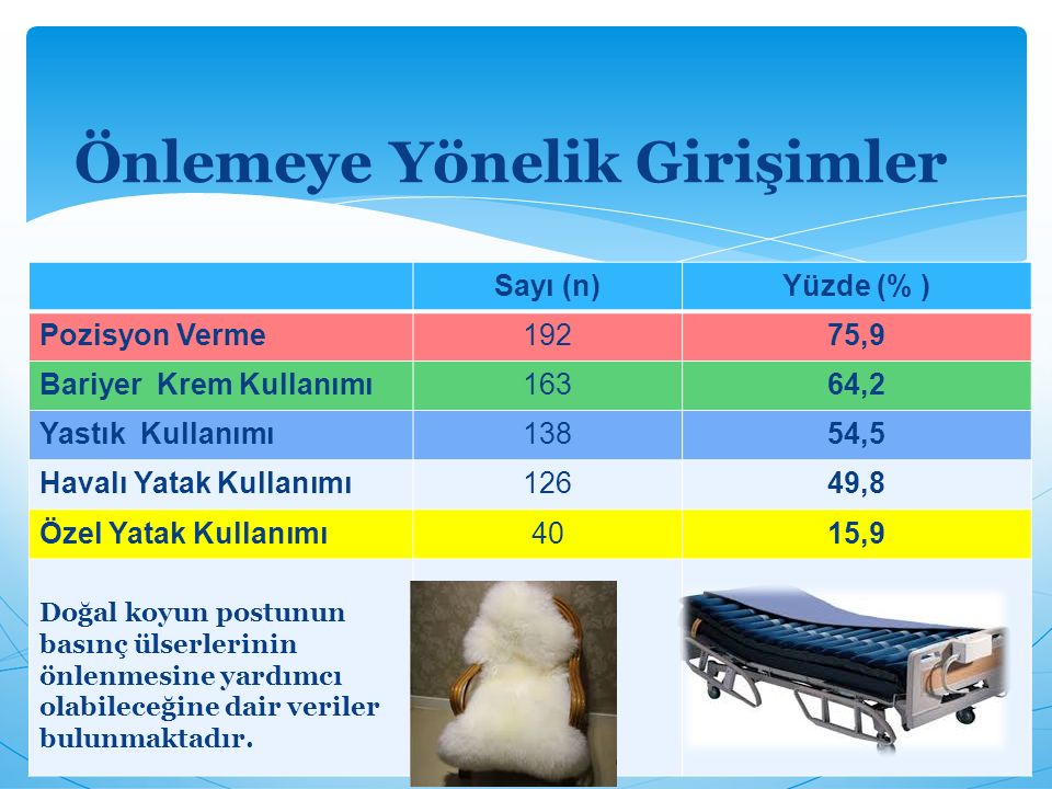 Sayı (n)Yüzde (% ) Pozisyon Verme19275,9 Bariyer Krem Kullanımı16364,2 Yastık Kullanımı13854,5 Havalı Yatak Kullanımı12649,8 Özel Yatak Kullanımı4015,