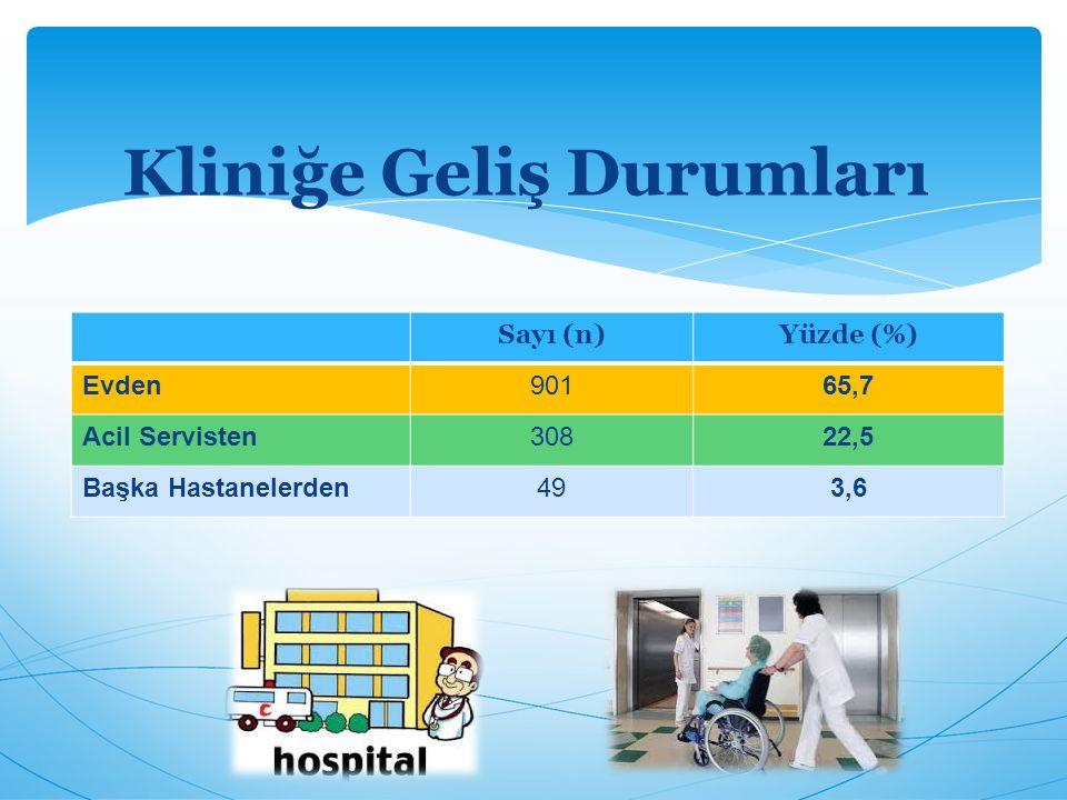 Sayı (n)Yüzde (%) Evden90165,7 Acil Servisten30822,5 Başka Hastanelerden493,6 Kliniğe Geliş Durumları