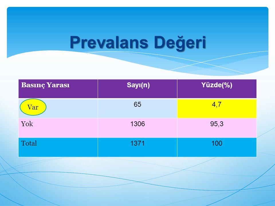 Basınç Yarası Sayı(n)Yüzde(%) 654,7 Yok 130695,3 Total 1371100 Prevalans Değeri Var