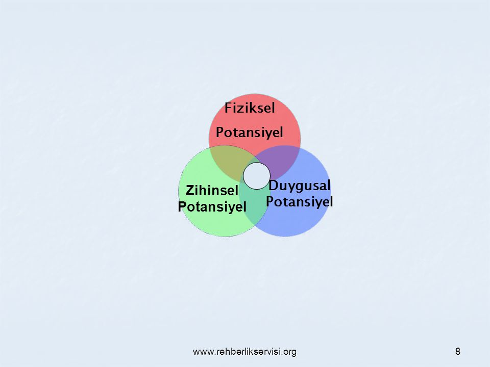www.rehberlikservisi.org 8 Duygusal Potansiyel Zihinsel Potansiyel Fiziksel Potansiyel