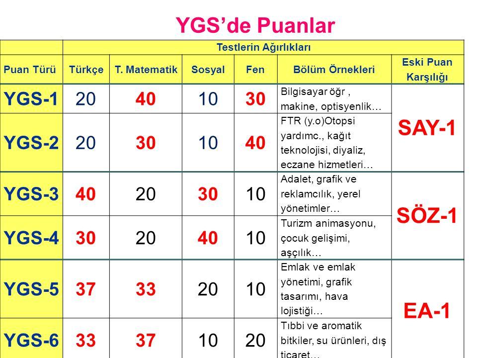 LYS'de Puanlar TM-3 YGSLYS-1LYS-3 Türkçe Temel Matemati k SosyalFen Matemati k Geometri Türk D.