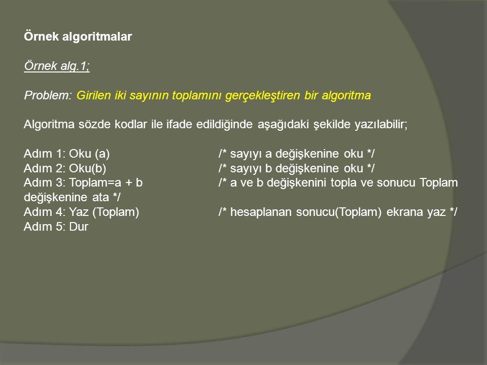 Örnek algoritmalar Örnek alg.1; Problem: Girilen iki sayının toplamını gerçekleştiren bir algoritma Algoritma sözde kodlar ile ifade edildiğinde aşağıdaki şekilde yazılabilir; Adım 1: Oku (a)/* sayıyı a değişkenine oku */ Adım 2: Oku(b)/* sayıyı b değişkenine oku */ Adım 3: Toplam=a + b /* a ve b değişkenini topla ve sonucu Toplam değişkenine ata */ Adım 4: Yaz (Toplam)/* hesaplanan sonucu(Toplam) ekrana yaz */ Adım 5: Dur