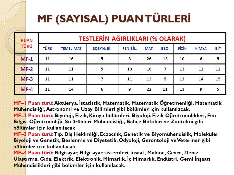 MF (SAYISAL) PUAN TÜRLER İ PUAN TÜRÜ TESTLERİN AĞIRLIKLARI (% OLARAK) TÜRKTEMEL MATSOSYAL Bİ.FEN BİL.MAT.GEO.FİZİKKİMYABİY MF-1 11165826131065 MF-2 11