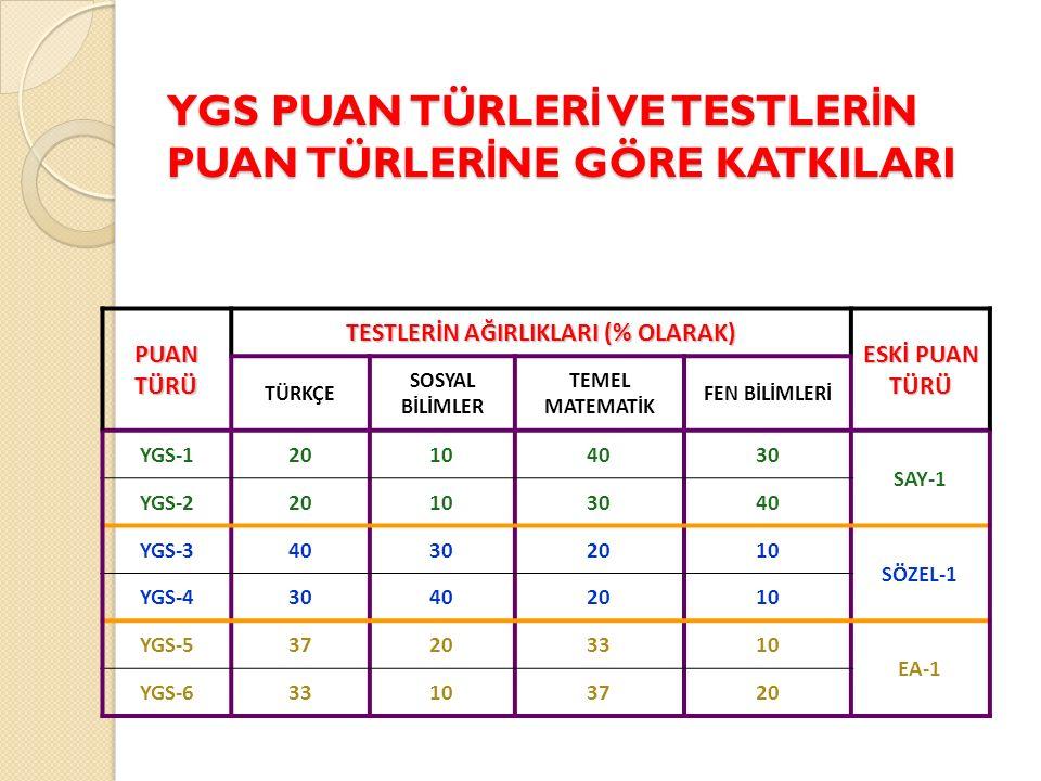 YGS PUAN TÜRLER İ VE TESTLER İ N PUAN TÜRLER İ NE GÖRE KATKILARI PUAN TÜRÜ TESTLERİN AĞIRLIKLARI (% OLARAK) ESKİ PUAN TÜRÜ TÜRKÇE SOSYAL BİLİMLER TEMEL MATEMATİK FEN BİLİMLERİ YGS-120104030 SAY-1 YGS-220103040 YGS-340302010 SÖZEL-1 YGS-430402010 YGS-537203310 EA-1 YGS-633103720
