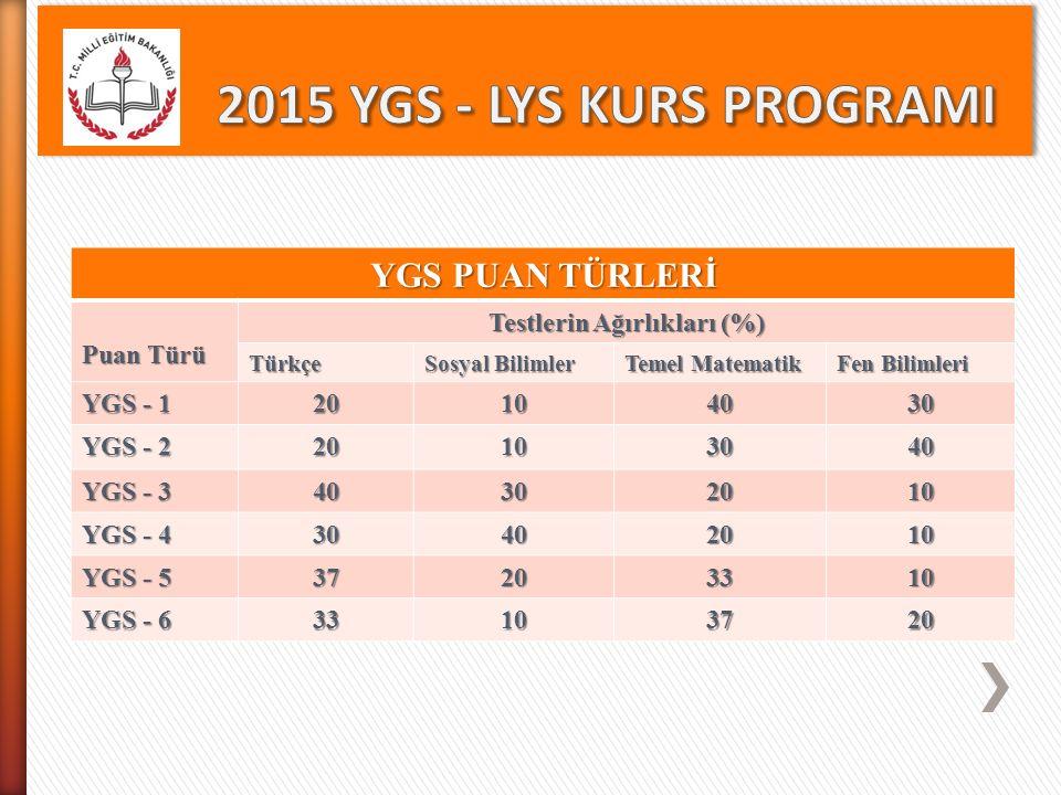 YGS PUAN TÜRLERİ Puan Türü Testlerin Ağırlıkları (%) Türkçe Sosyal Bilimler Temel Matematik Fen Bilimleri YGS - 1 20104030 YGS - 2 20103040 YGS - 3 40