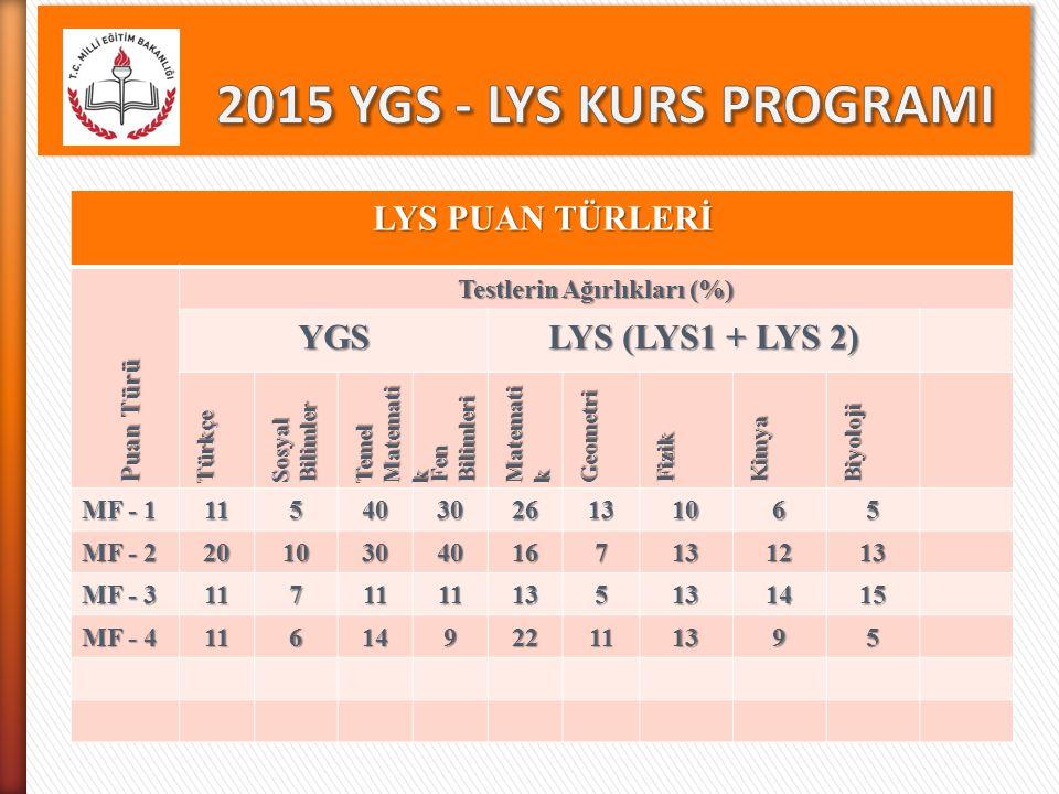 LYS PUAN TÜRLERİ Puan Türü Testlerin Ağırlıkları (%) YGS LYS (LYS1 + LYS 2) Türkçe Sosyal Bilimler Temel Matemati k Fen Bilimleri Matemati k Geometri