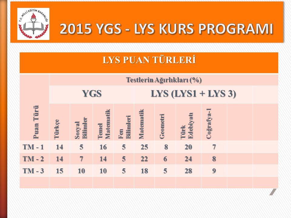 LYS PUAN TÜRLERİ Puan Türü Testlerin Ağırlıkları (%) YGS LYS (LYS1 + LYS 3) Türkçe Sosyal Bilimler Temel Matematik Fen Bilimleri Matematik Geometri Tü
