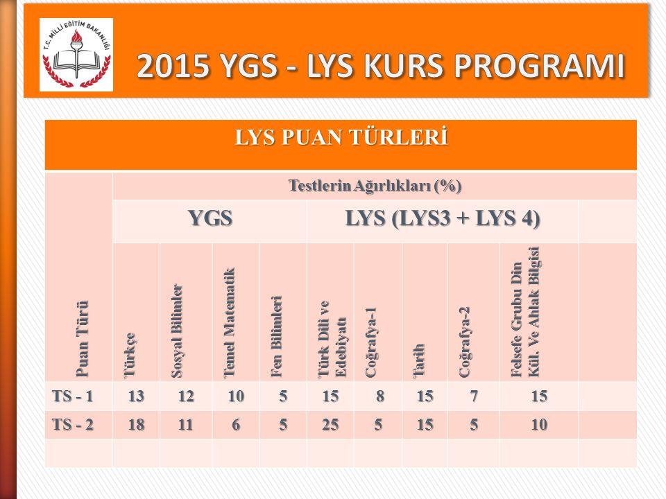 LYS PUAN TÜRLERİ Puan Türü Testlerin Ağırlıkları (%) YGS LYS (LYS3 + LYS 4) Türkçe Sosyal Bilimler Temel Matematik Fen Bilimleri Türk Dili ve Edebiyat