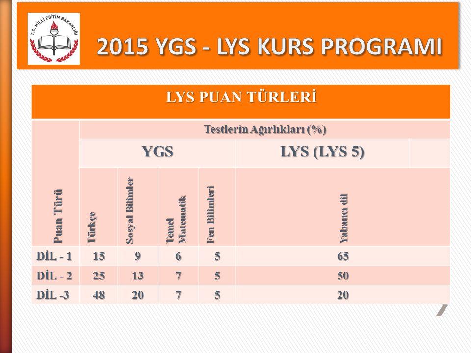 LYS PUAN TÜRLERİ Puan Türü Testlerin Ağırlıkları (%) YGS LYS (LYS 5) Türkçe Sosyal Bilimler Temel Matematik Fen Bilimleri Yabancı dil DİL - 1 1596565