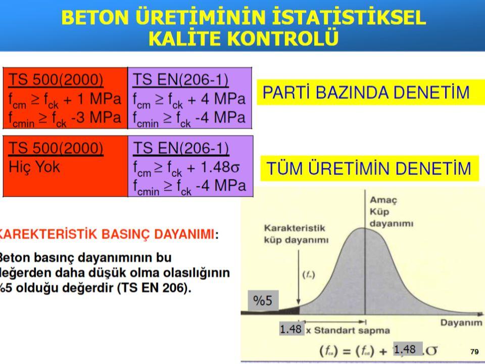 (TS 500 / Kasım 2014 Değişikliğe göre) BETONDA NİTELİK DENETİMİ VE KABUL KOŞULLARI (ŞANTİYEDE)