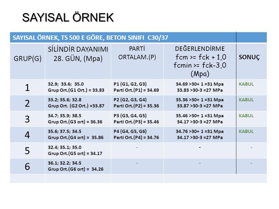 SAYISAL ÖRNEK SAYISAL ÖRNEK, TS 500 E GÖRE, BETON SINIFI C30/37 GRUP(G) SİLİNDİR DAYANIMI 28.