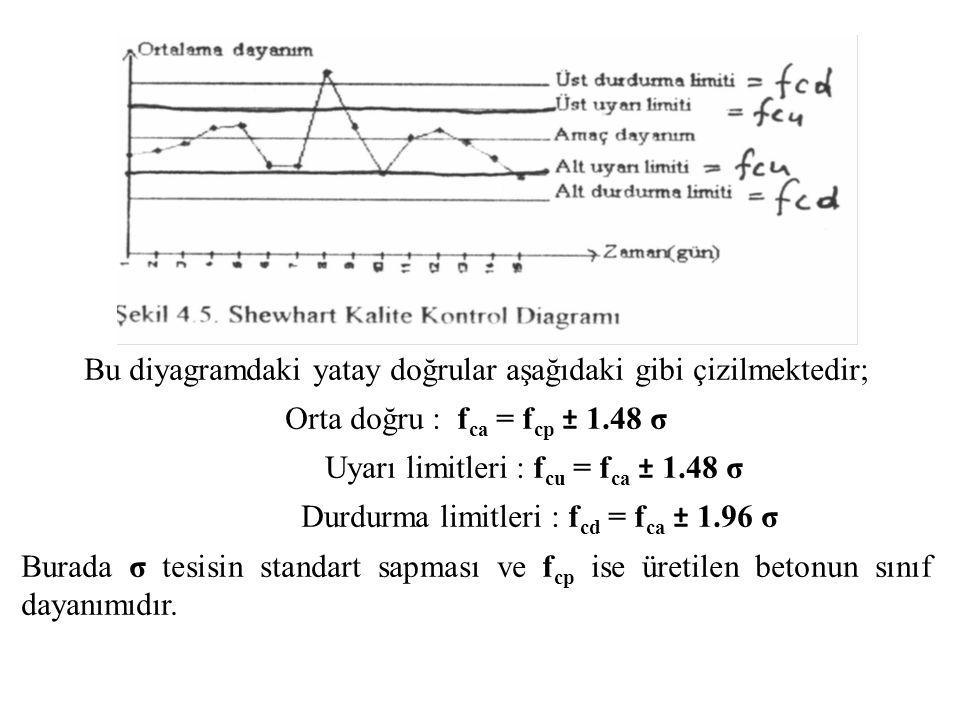 Bu diyagramdaki yatay doğrular aşağıdaki gibi çizilmektedir; Orta doğru : f ca = f cp ± 1.48 σ Uyarı limitleri : f cu = f ca ± 1.48 σ Durdurma limitleri : f cd = f ca ± 1.96 σ Burada σ tesisin standart sapması ve f cp ise üretilen betonun sınıf dayanımıdır.