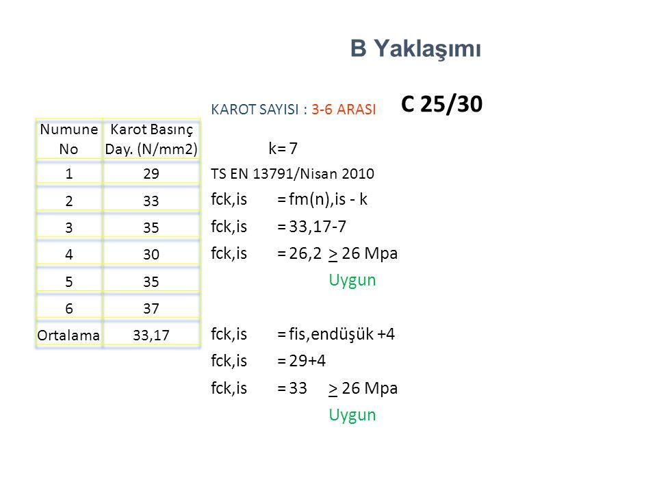 KAROT SAYISI : 3-6 ARASI C 25/30 Numune No Karot Basınç Day.