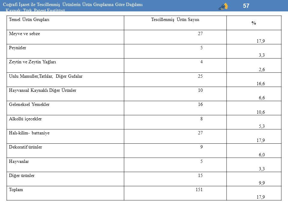 57 Temel Ürün GruplarıTescillenmiş Ürün Sayısı % Meyve ve sebze27 17,9 Peynirler5 3,3 Zeytin ve Zeytin Yağları4 2,6 Unlu Mamuller,Tatlılar, Diğer Gıda