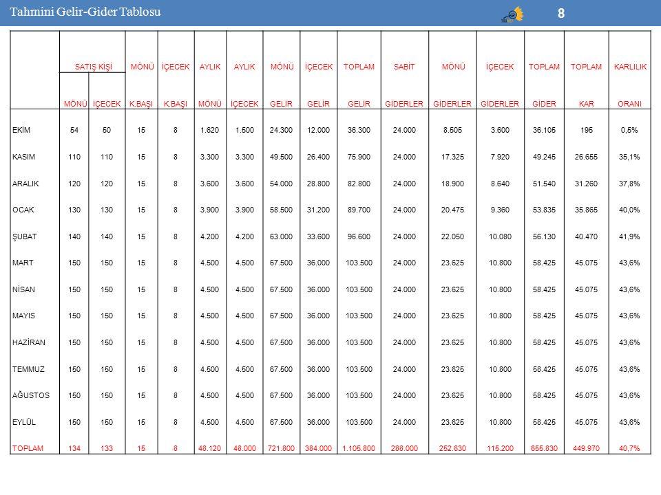 8 SATIŞ KİŞİ MÖNÜİÇECEKAYLIK MÖNÜİÇECEKTOPLAMSABİT MÖNÜİÇECEKTOPLAM KARLILIK MÖNÜİÇECEKK.BAŞI MÖNÜİÇECEKGELİR GİDERLER GİDERKARORANI EKİM54501581.6201