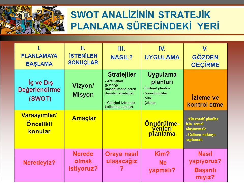 SWOT ANALİZİNİN STRATEJİK PLANLAMA SÜRECİNDEKİ YERİ I.