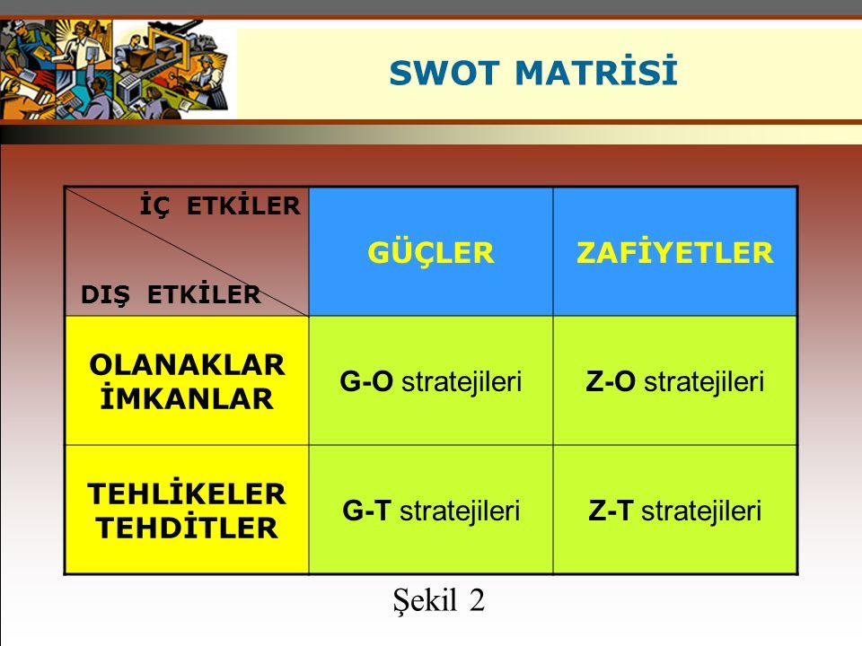 SWOT MATRİSİ İÇ ETKİLER GÜÇLERZAFİYETLER OLANAKLAR İMKANLAR G-O stratejileriZ-O stratejileri TEHLİKELER TEHDİTLER G-T stratejileriZ-T stratejileri DIŞ