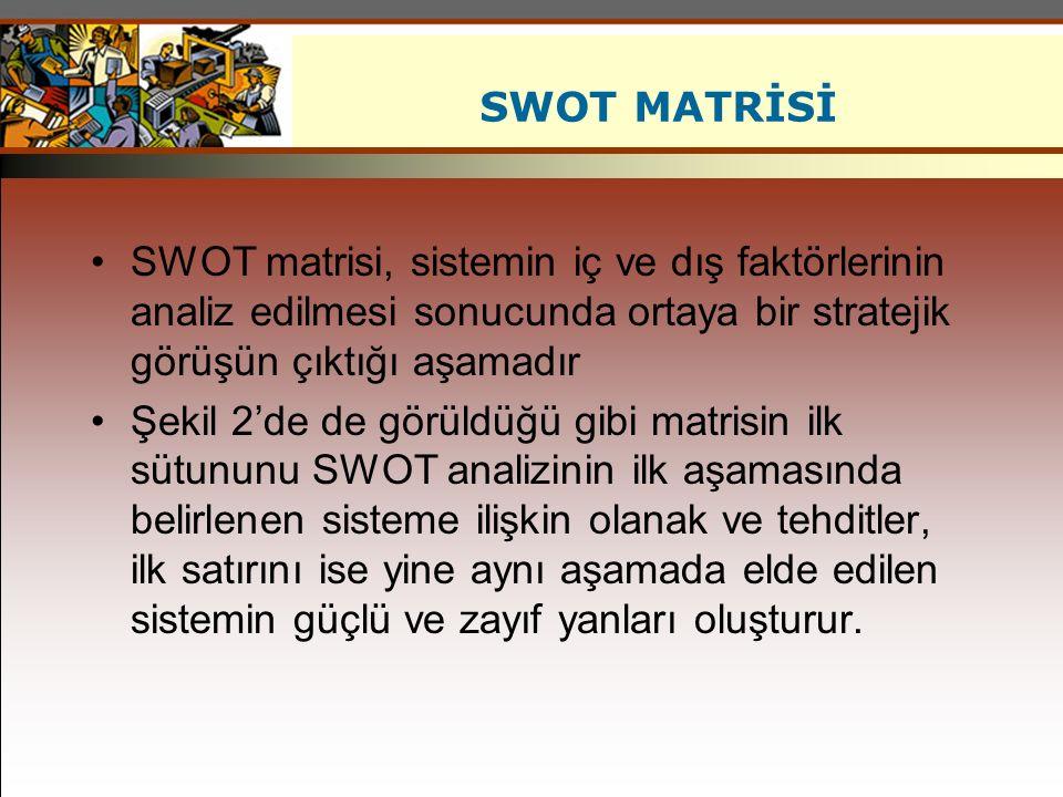 SWOT matrisi, sistemin iç ve dış faktörlerinin analiz edilmesi sonucunda ortaya bir stratejik görüşün çıktığı aşamadır Şekil 2'de de görüldüğü gibi ma