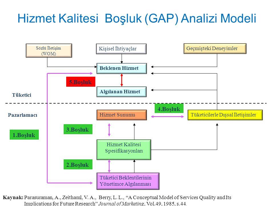 Hizmet Kalitesi Boşluk (GAP) Analizi Modeli Model iki kısımdan meydana gelmektedir (Parasuraman ve diğ., 1985): – Birinci kısım hizmet kalitesinin tüketici yönünü – İkinci kısım ise pazarlamacı (işletme) yönünü göstermektedir.