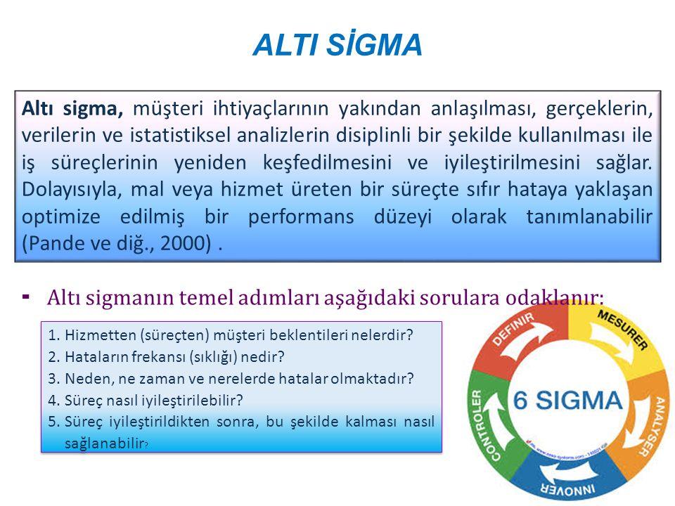 Altı Sigma  Altı sigmanın temel mantığı dahilinde ve hataları önleyici kalite sistemi çerçevesinde, Hata Türü ve Etkileri Analizi (Failure Modes And Effects Analysis-FMEA) önemli bir yer tutar.