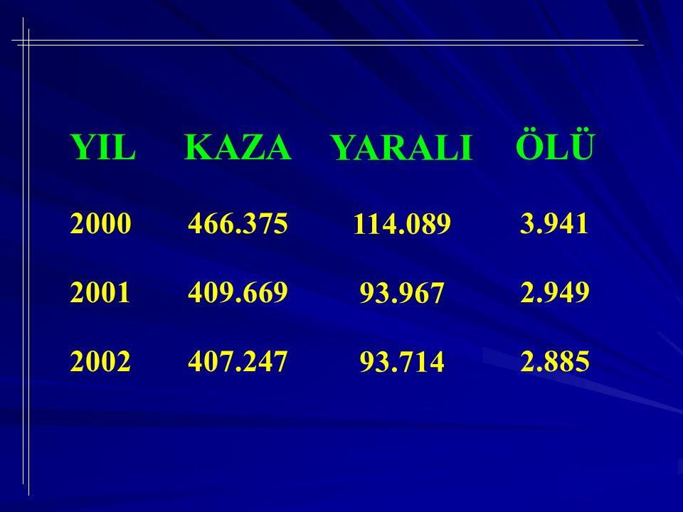 YIL 2000 2001 2002 KAZA 466.375 409.669 407.247 YARALI 114.089 93.967 93.714 ÖLÜ 3.941 2.949 2.885