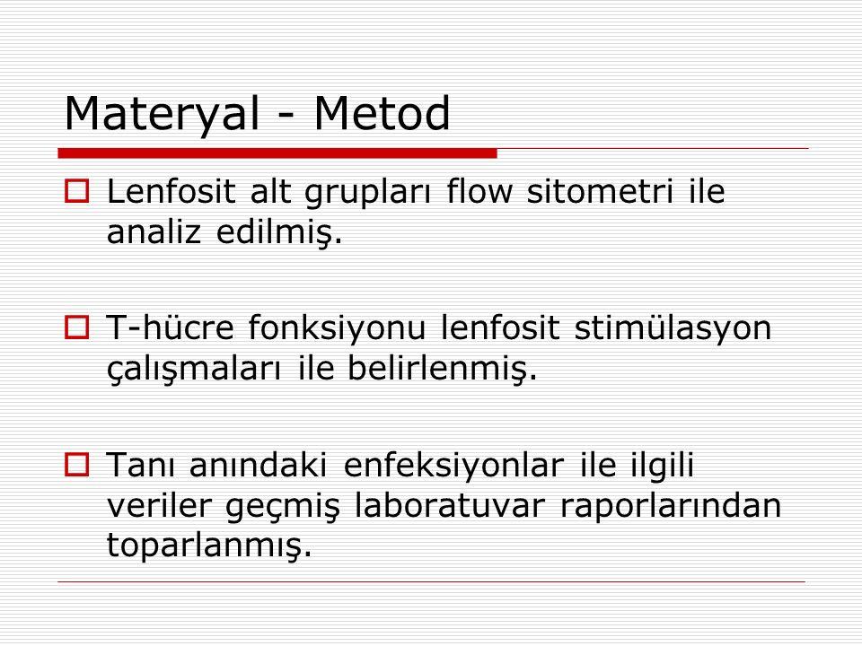 Materyal - Metod  Lenfosit alt grupları flow sitometri ile analiz edilmiş.
