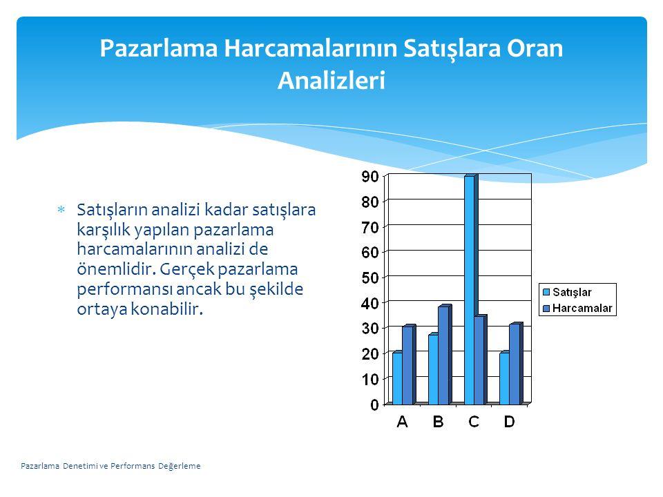 Pazarlama Harcamalarının Satışlara Oran Analizleri  Satışların analizi kadar satışlara karşılık yapılan pazarlama harcamalarının analizi de önemlidir