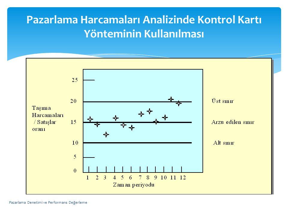 Pazarlama Harcamaları Analizinde Kontrol Kartı Yönteminin Kullanılması Pazarlama Denetimi ve Performans Değerleme