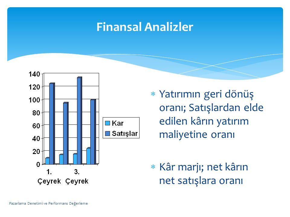 Finansal Analizler  Yatırımın geri dönüş oranı; Satışlardan elde edilen kârın yatırım maliyetine oranı  Kâr marjı; net kârın net satışlara oranı Paz