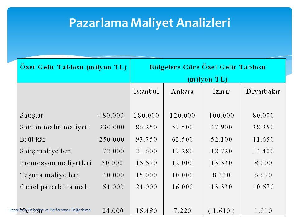 Pazarlama Maliyet Analizleri Pazarlama Denetimi ve Performans Değerleme