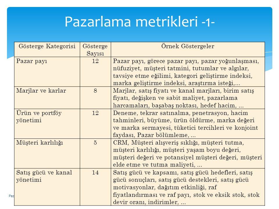Pazarlama metrikleri -1- Pazarlama Denetimi ve Performans Değerleme Gösterge KategorisiGösterge Sayısı Örnek Göstergeler Pazar payı12Pazar payı, görec