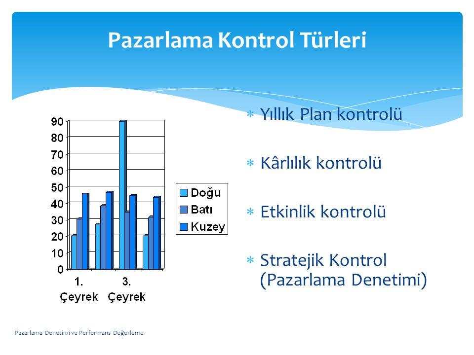 Pazarlama Kontrol Türleri  Yıllık Plan kontrolü  Kârlılık kontrolü  Etkinlik kontrolü  Stratejik Kontrol (Pazarlama Denetimi) Pazarlama Denetimi v