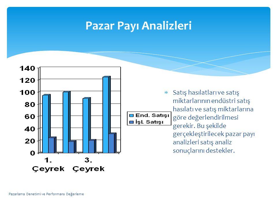 Pazar Payı Analizleri  Satış hasılatları ve satış miktarlarının endüstri satış hasılatı ve satış miktarlarına göre değerlendirilmesi gerekir. Bu şeki