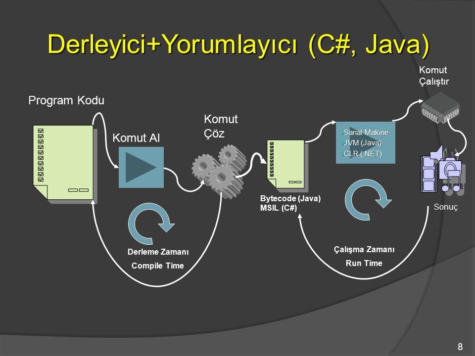 8 Derleyici+Yorumlayıcı (C#, Java) Komut Al Komut Çöz Komut Çalıştır Sonuç Program Kodu  Sanal Makine Sanal Makine Sanal Makine  JVM (Java) JVM (Jav
