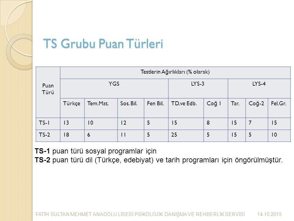 TS Grubu Puan Türleri Puan Türü Testlerin A ğ ırlıkları (% olarak) YGSLYS-3LYS-4 TürkçeTem.Mat.Sos.