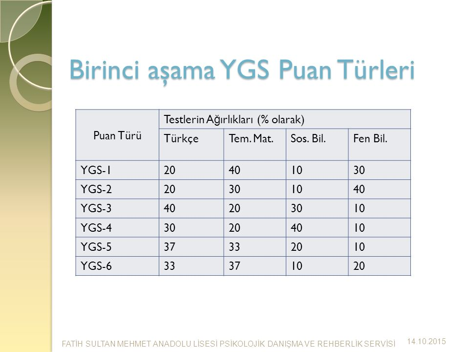 Birinci aşama YGS Puan Türleri Puan Türü Testlerin A ğ ırlıkları (% olarak) TürkçeTem.