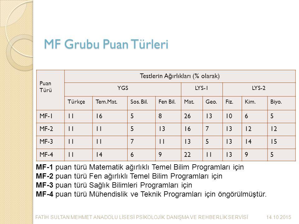 MF Grubu Puan Türleri Puan Türü Testlerin A ğ ırlıkları (% olarak) YGSLYS-1LYS-2 TürkçeTem.Mat.Sos.