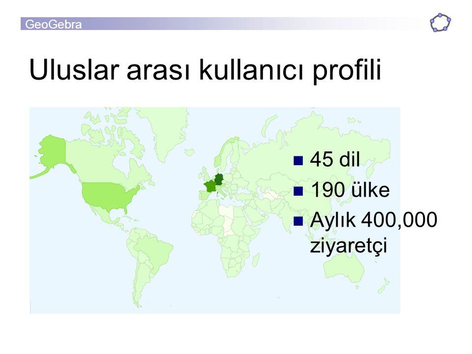GeoGebra Uluslar arası kullanıcı profili 45 dil 190 ülke Aylık 400,000 ziyaretçi