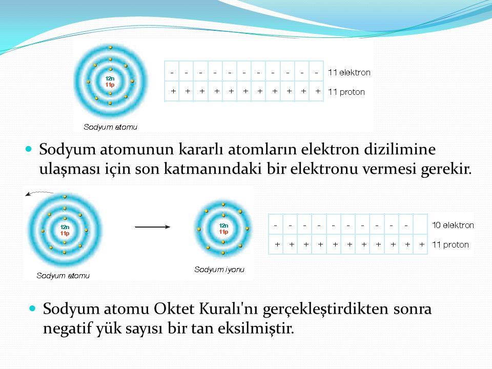 Sodyum atomunun kararlı atomların elektron dizilimine ulaşması için son katmanındaki bir elektronu vermesi gerekir. Sodyum atomu Oktet Kuralı'nı gerçe