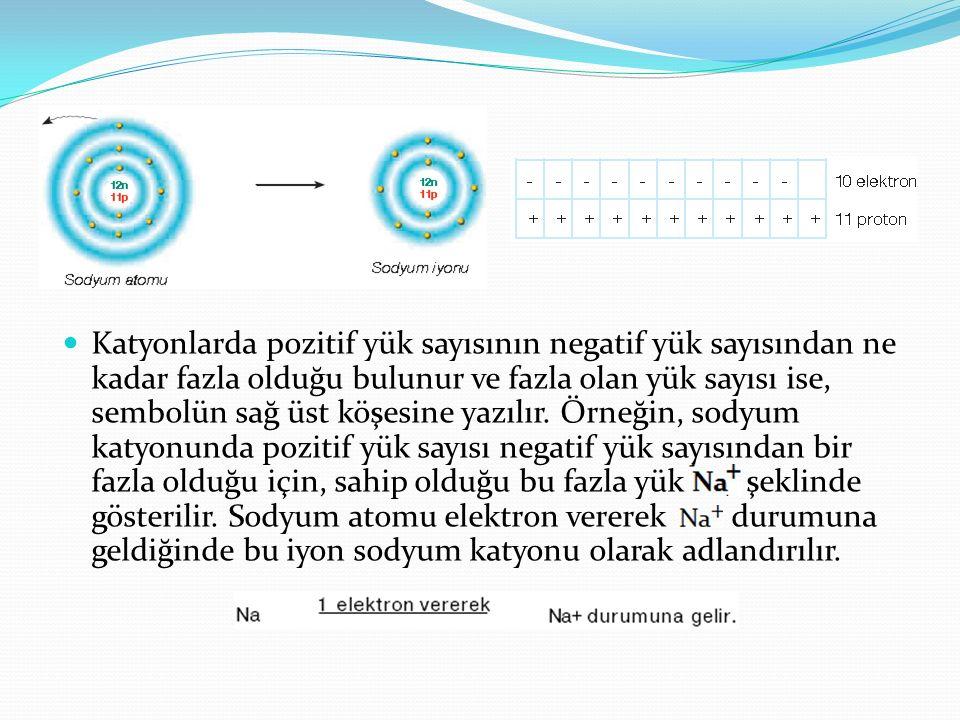 Katyonlarda pozitif yük sayısının negatif yük sayısından ne kadar fazla olduğu bulunur ve fazla olan yük sayısı ise, sembolün sağ üst köşesine yazılır