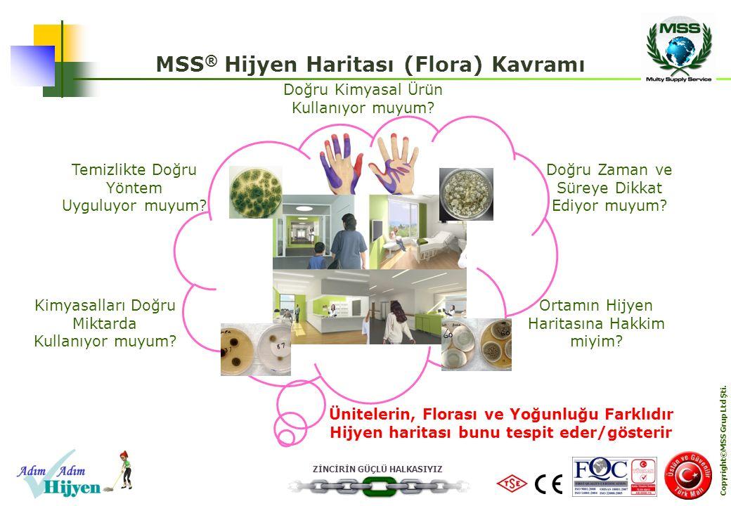 ZİNCİRİN GÜÇLÜ HALKASIYIZ Copyright©MSS Grup Ltd Şti. MSS ® Hijyen Haritası (Flora) Kavramı Temizlikte Doğru Yöntem Uyguluyor muyum? Ünitelerin, Flora