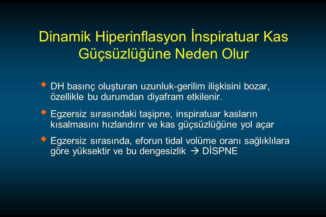 Dinamik Hiperinflasyon İnspiratuar Kas Güçsüzlüğüne Neden Olur   DH basınç oluşturan uzunluk-gerilim ilişkisini bozar, özellikle bu durumdan diyafram etkilenir.