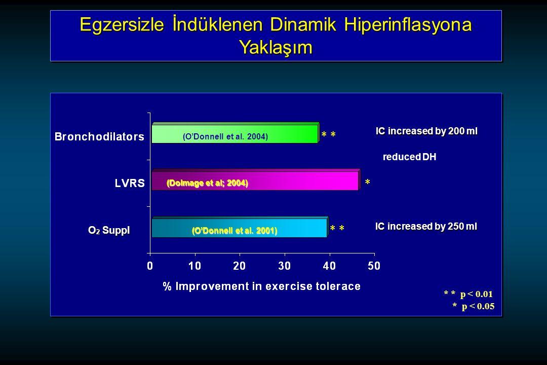 Egzersizle İndüklenen Dinamik Hiperinflasyona Yaklaşım O 2 Suppl (O'Donnell et al.
