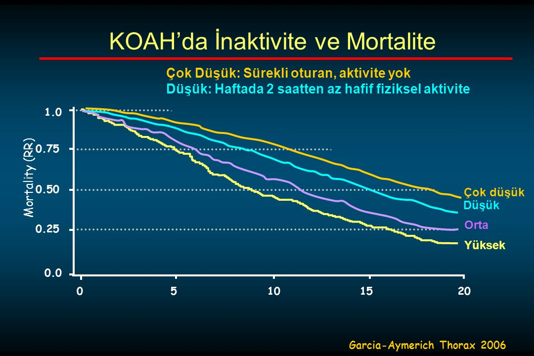 0.50 Mortality (RR) 0.75 1.0 0.25 0.0 0 5101520 Çok düşük Düşük Orta Yüksek Garcia-Aymerich Thorax 2006 KOAH'da İnaktivite ve Mortalite Çok Düşük: Sürekli oturan, aktivite yok Düşük: Haftada 2 saatten az hafif fiziksel aktivite