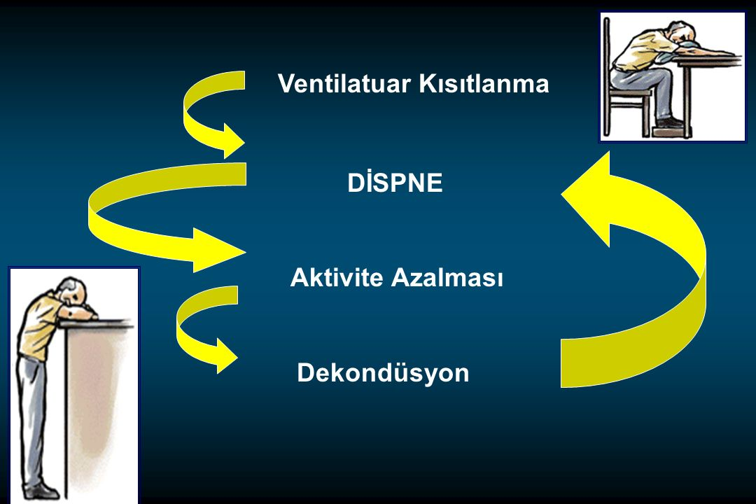 Nöroventilatuar Eşleşme 60 50 40 30 10 20 0 0 53010152025 Inspiratuar efor (%MIP) Tidal volum (%VK) KOAH K ONTROL Elastik ve rezistif yük Dispne