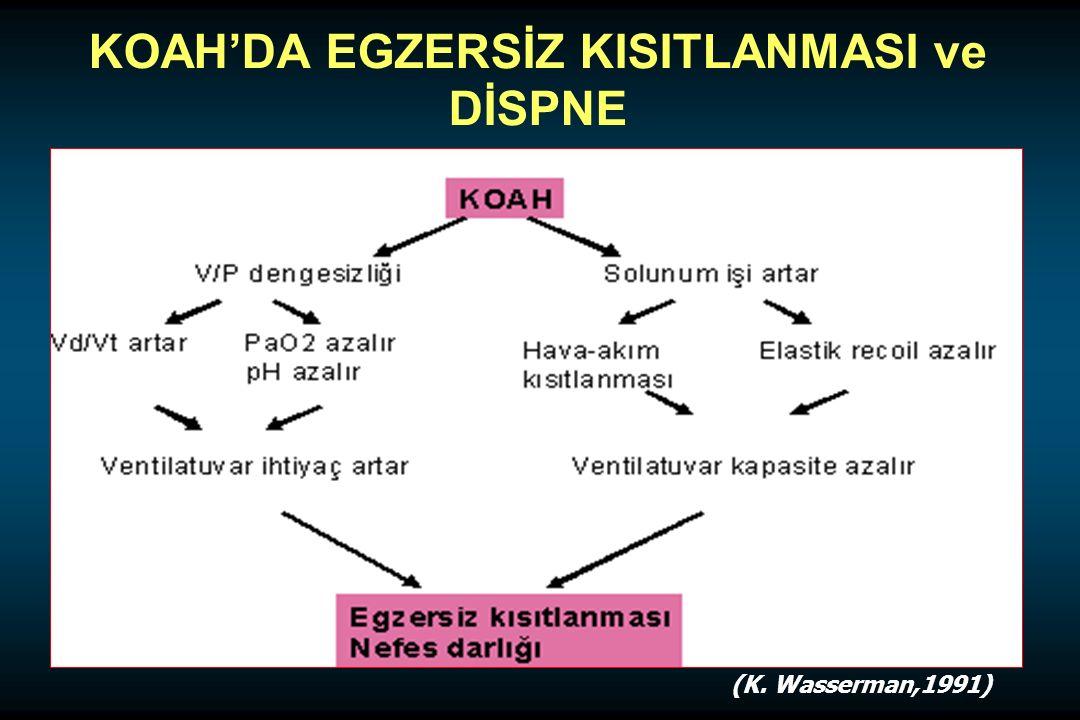 KOAH'DA EGZERSİZ KISITLANMASI ve DİSPNE (K. Wasserman,1991)