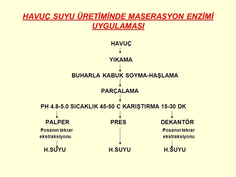 HAVUÇ SUYU ÜRETİMİNDE MASERASYON ENZİMİ UYGULAMASI HAVUÇ YIKAMA BUHARLA KABUK SOYMA-HAŞLAMA PARÇALAMA PH 4.8-5.0 SICAKLIK 45-50 C KARIŞTIRMA 15-30 DK