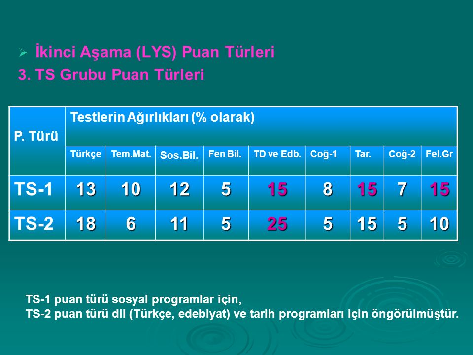   İkinci Aşama (LYS) Puan Türleri 3. TS Grubu Puan Türleri P.