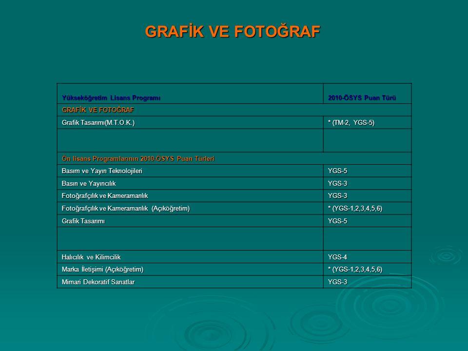 GRAFİK VE FOTOĞRAF GRAFİK VE FOTOĞRAF Yükseköğretim Lisans Programı 2010-ÖSYS Puan Türü GRAFİK VE FOTOĞRAF GRAFİK VE FOTOĞRAF Grafik Tasarımı(M.T.O.K.) * (TM-2, YGS-5) Ön lisans Programlarının 2010-ÖSYS Puan Türleri Ön lisans Programlarının 2010-ÖSYS Puan Türleri Basım ve Yayın Teknolojileri YGS-5 Basın ve Yayıncılık YGS-3 Fotoğrafçılık ve Kameramanlık YGS-3 Fotoğrafçılık ve Kameramanlık (Açıköğretim) * (YGS-1,2,3,4,5,6) Grafik Tasarımı YGS-5 Halıcılık ve Kilimcilik YGS-4 Marka İletişimi (Açıköğretim) * (YGS-1,2,3,4,5,6) Mimari Dekoratif Sanatlar YGS-3