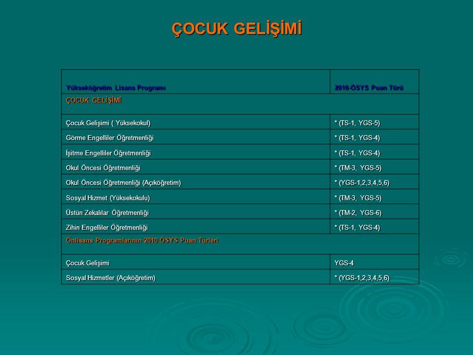 ÇOCUK GELİŞİMİ Yükseköğretim Lisans Programı 2010-ÖSYS Puan Türü ÇOCUK GELİŞİMİ Çocuk Gelişimi ( Yüksekokul) * (TS-1, YGS-5) Görme Engelliler Öğretmenliği * (TS-1, YGS-4) İşitme Engelliler Öğretmenliği * (TS-1, YGS-4) Okul Öncesi Öğretmenliği * (TM-3, YGS-5) Okul Öncesi Öğretmenliği (Açıköğretim) * (YGS-1,2,3,4,5,6) Sosyal Hizmet (Yüksekokulu) * (TM-3, YGS-5) Üstün Zekalılar Öğretmenliği * (TM-2, YGS-6) Zihin Engelliler Öğretmenliği * (TS-1, YGS-4) Önlisans Programlarının 2010-ÖSYS Puan Türleri Çocuk Gelişimi YGS-4 Sosyal Hizmetler (Açıköğretim) * (YGS-1,2,3,4,5,6)